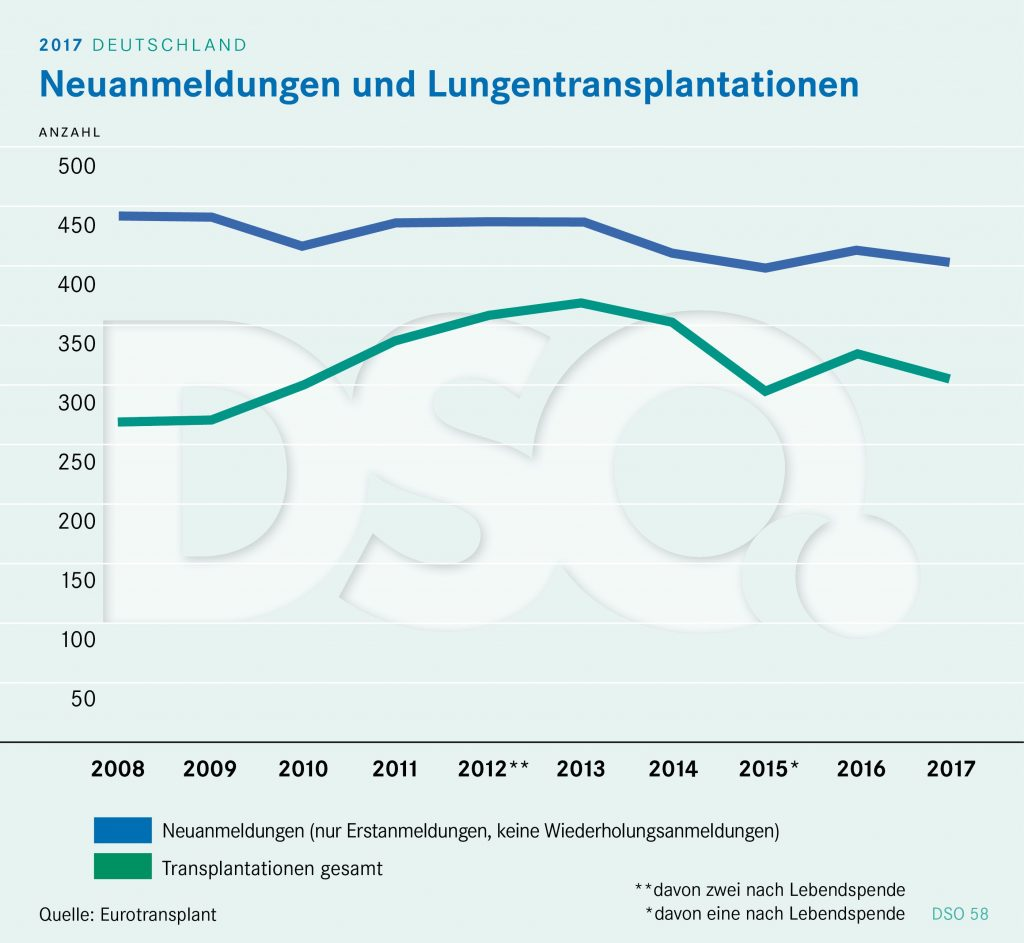 Prof-Dr-Jürgen-Behr Lungentransplantation