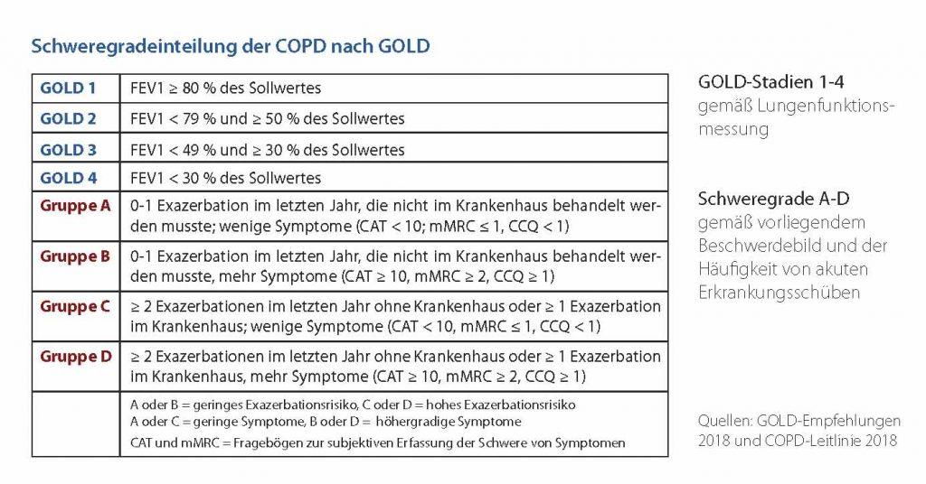 Schweregrad-COPD-GOLD-1024x536 COPD - GOLD-Empfehlungen